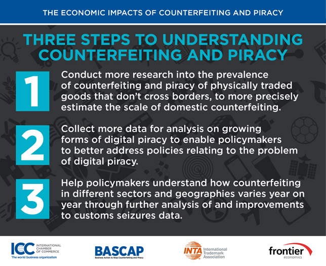 impacts of music piracy Social impacts of counterfeiting and piracy  methodologies for estimating the economic and social impacts of counterfeiting and piracy no one report or approach will yield a complete picture or provide  academic studies on the value of digital piracy of recorded music, movies.